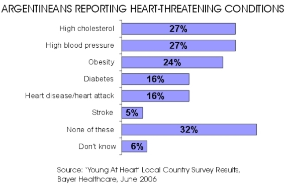 Argentine Heart Conditions