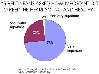 What Argentineans Think about Keeping Hearts Healthy