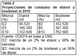 Projections for Consumption of Ethanol and Biodiesel until 2010