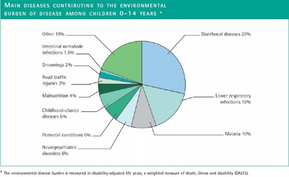 Environment-Linked Diseases Affecting Children 0-14