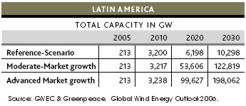 Projections for Wind Energy in LAC up to 2030