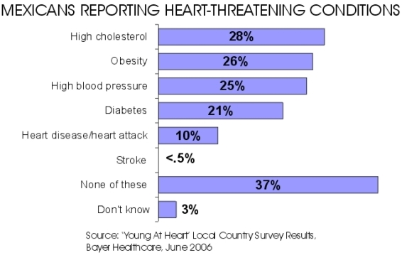 Mexican Heart Conditions