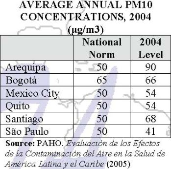 PM10 Concentrations in Select LAC Cities