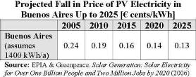 Projected Fall in Price of PV Electricity in Buenos Aires