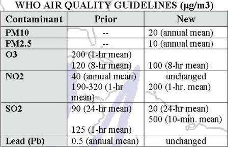 WHO Air Quality Guidelines