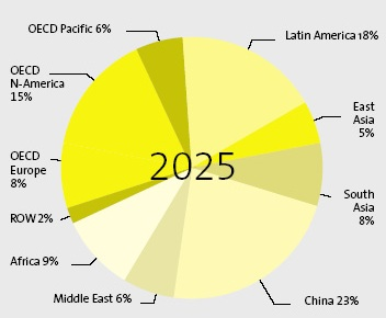 Projection of World Solar Market in 2025