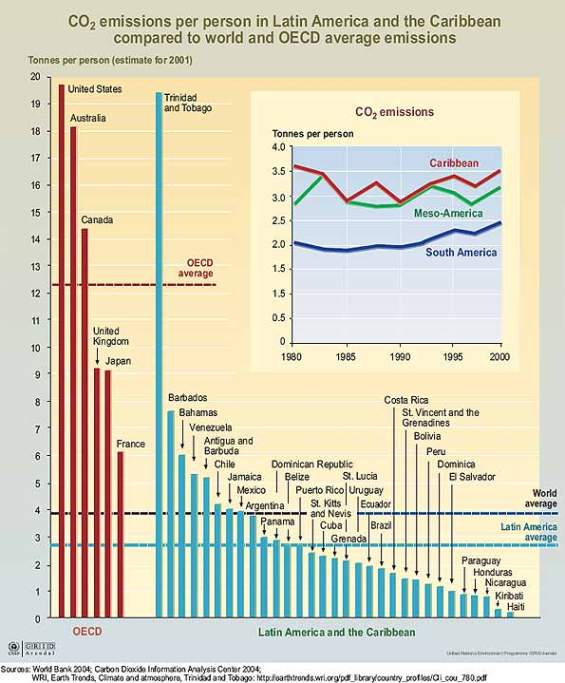 LAC CO2 Emissions Per Person