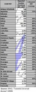 ART coverage rates in LAC (click to enlarge)