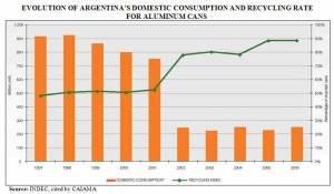Argentine Aluminum Can Domestic Consumption & Recycling 1997-2006 (click to enlarge)