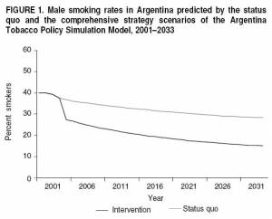 Comparing Male Smoking Rates: status quo vs. comprehensive tobacco control strategy (click to enlarge)