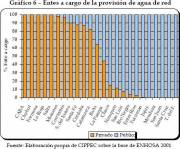 Public or private in charge of water in Argentine provinces (click to enlarge)