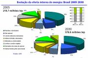EPE's Projected Changes in Brazil's Energy Mix