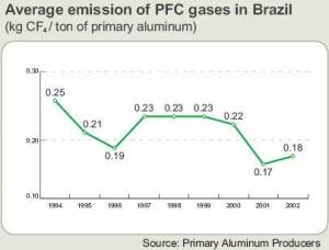 Average PFC emissions in Brazil's primary aluminum production industry (click to enlarge)