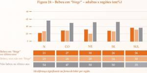 Binge drink among Brazilian adults by region (click to enlarge)