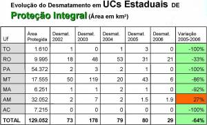 Evolution of Deforestation in State UCs of Integrated Protection (click to enlarge)