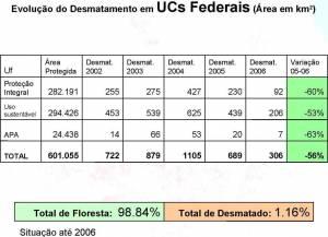Evolution of Deforestation in Federal UCs (click to enlarge)