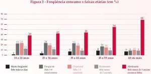 Frequency of Alcohol Consumption in Brazil, by Age (click to enlarge)