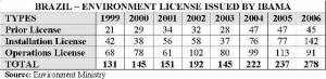 Environmental Licenses Emitted by IBAMA (click to enlarge)