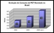 Growth in Consumption of Recycled PET in Brazil