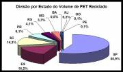 State Share of PET Recycled in Brazil