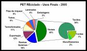 Uses of Recycled PET in Brazil