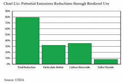 Potential Emission Reductions Through Biodiesel Use (click to enlarge)
