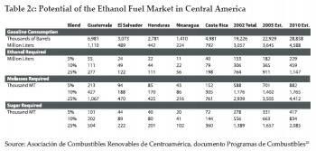 Potential of the Ethanol Fuel Market in Central America (click to enlarge)