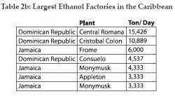 Caribbean's Largest Ethanol Factories (click to enlarge)