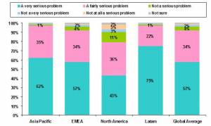 How Serious the Regions Perceive the Problem to Be - graphic courtesy of ACNielsen