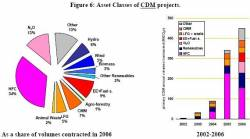 CDM Project by Type (click to enlarge)