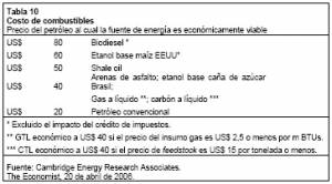 Oil Price Equivalent Needed to Make an Energy Source Economically Viable (click to enlarge)