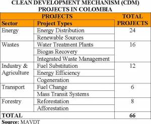 CDM Projects in Colombia