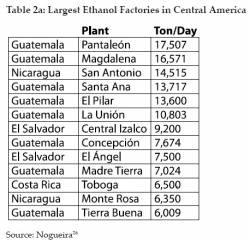 Central America's Largest Ethanol Factories (click to enlarge)