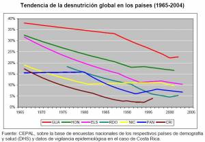 Trends in Overall Undernutrition in Central America and the DR (click to enlarge)