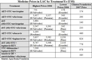 How Much will the Clinton Deal Cut ARV prices in LAC? (click to enlarge)