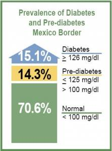 Prevalence of Diabetes and Pre-Diabetes Along Mexican Side of the Border