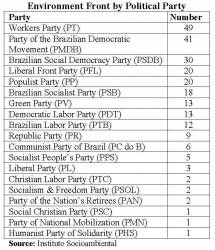 Breakdown of Political Party Affiliations of the Deputies in the Environment Front