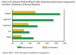 Ethanol GHG Emission Reductions Compared to Gasoline (click to enlarge)