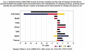 Rates of Change for 7 Most Changed Forested Nations (click to enlarge)