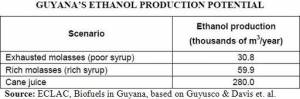Guyana's projected ethanol production potential (click to enlarge)