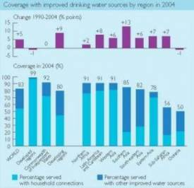 Worldwide Drinking Water Coverage 2004