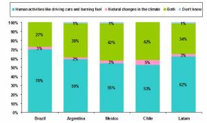 LAC Answers on What Causes Global Warming - graphic courtesy of ACNielsen