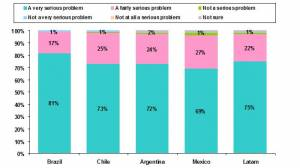 How Serious do Latin Americans Think Global Warming Is? Graphic courtesy of ACNeilsen