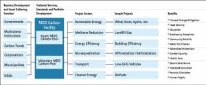 MDG Carbon Facility Schematic (click to enlarge)