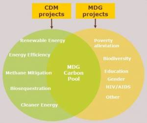 Venn diagram of CDM & MDG overlap (click to enlarge)