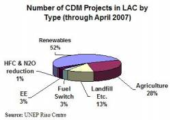 Number of CDM Projects in LAC by Type (click to enlarge)