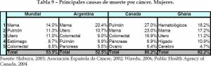 5 principal causes of mortality by cancer in women (click to enlarge)