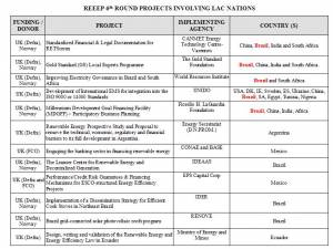 REEEP 6th Round Projects Involving LAC Nations (click to enlarge)