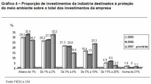 portion of industry's planned 2007 investments earmarked for environmental protection (click to enlarge)