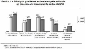 principal SC industry complaints about environmental licensing (%) (click to enlarge)
